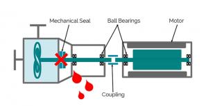 optimex comparison centrifugal pumps - magnetic drive
