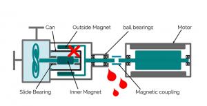 optimex comparison centrifugal pumps - mechanical seal