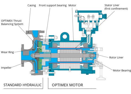 Canned Motor Technology Principle Optimex