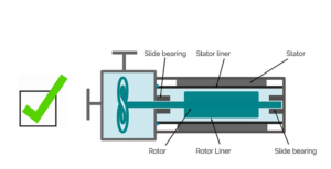 centrifugal pumps, canned motor pump design principle